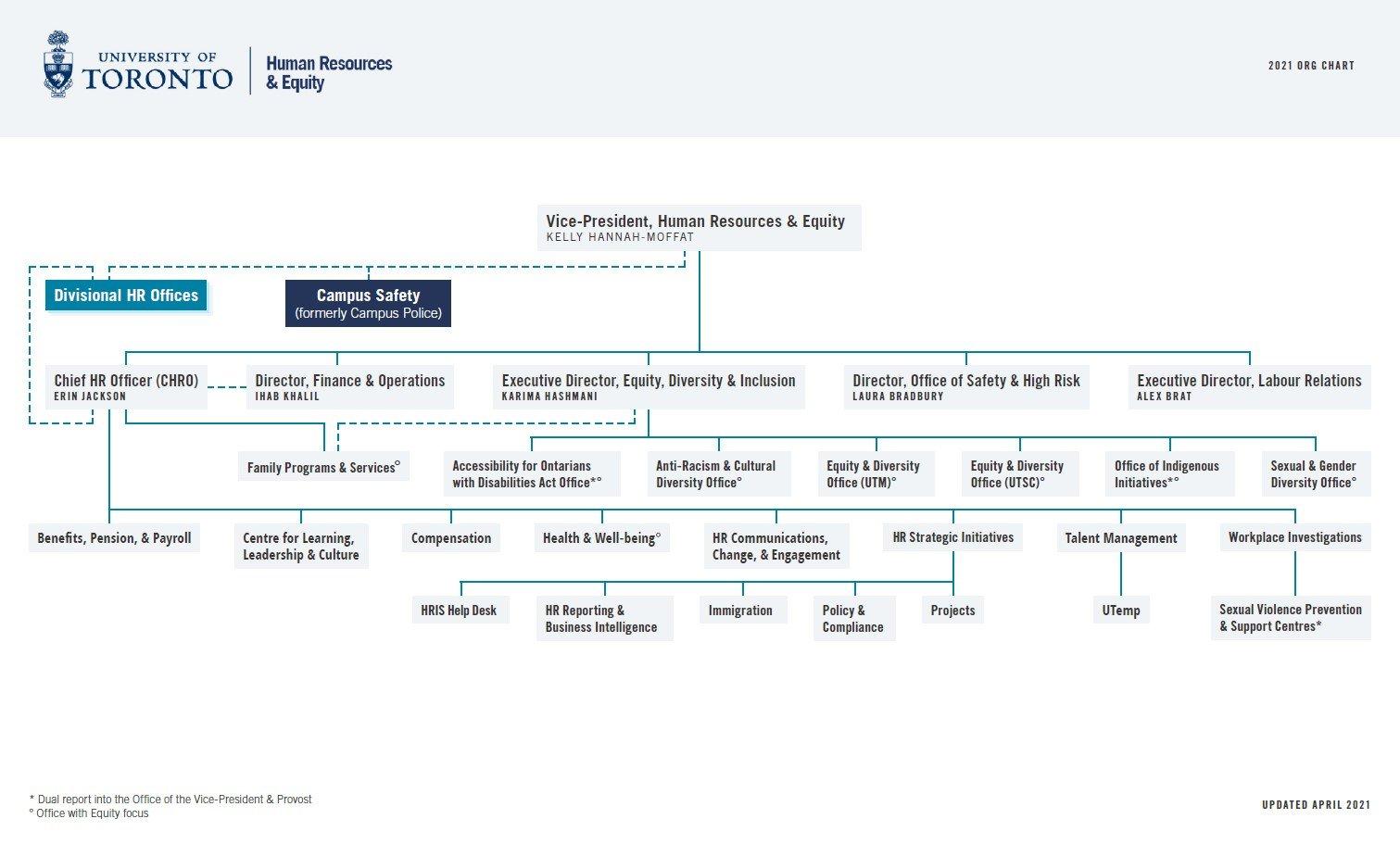 HR & Equity Organizational Chart
